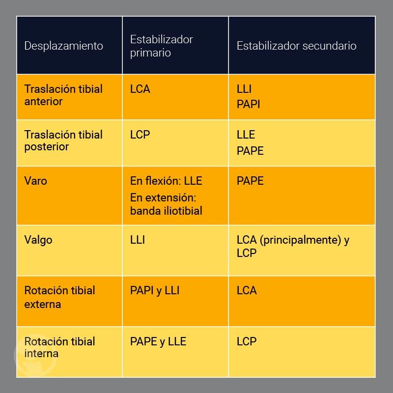 lesiones_ligamentosas tabla 1
