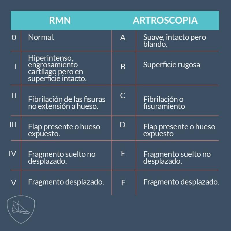 osteocondritis_tabla5